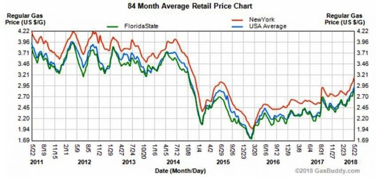 USA gas prices average New York Florida